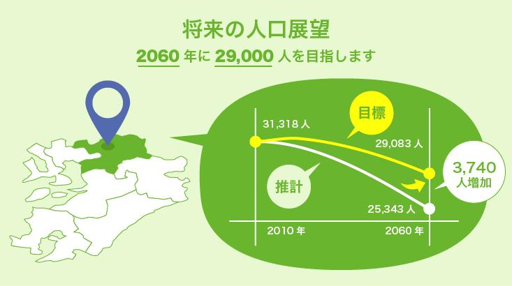将来の人口展望
