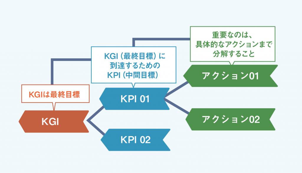 図解 何が違う kpi kgi そしてokr 目標達成のための設定のコツとは