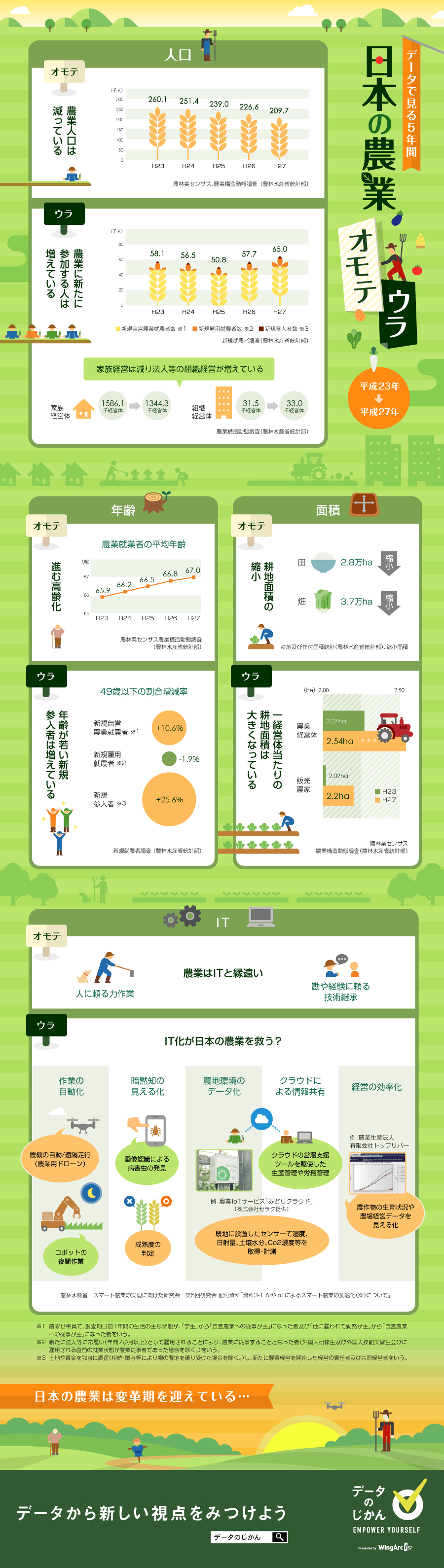 日本の農業オモテウラ
