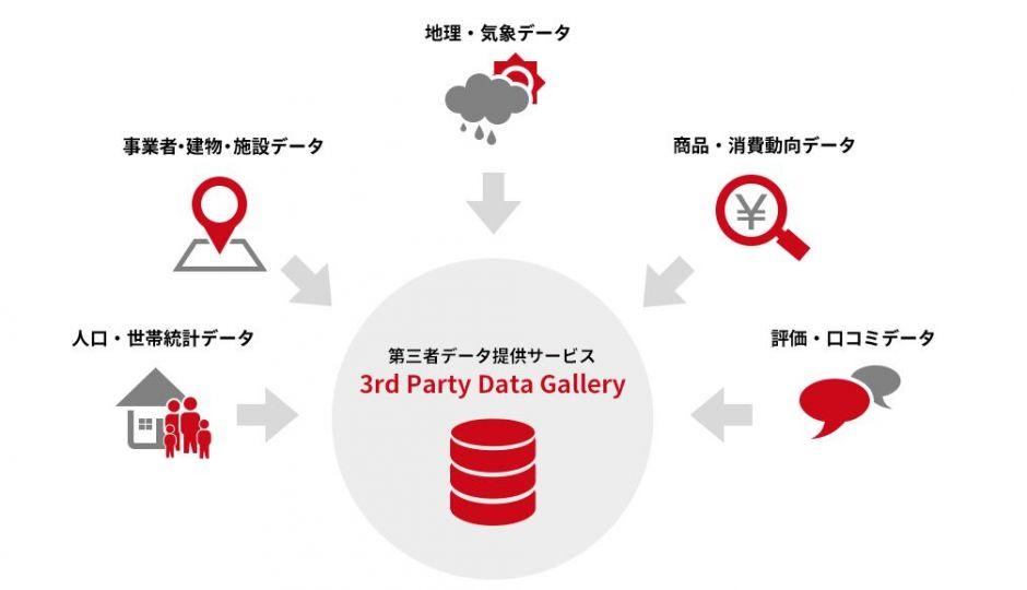 オープンデータの持つ課題とオープンデータを有効活用できる第三者データ「3rd Party Data Gallery」
