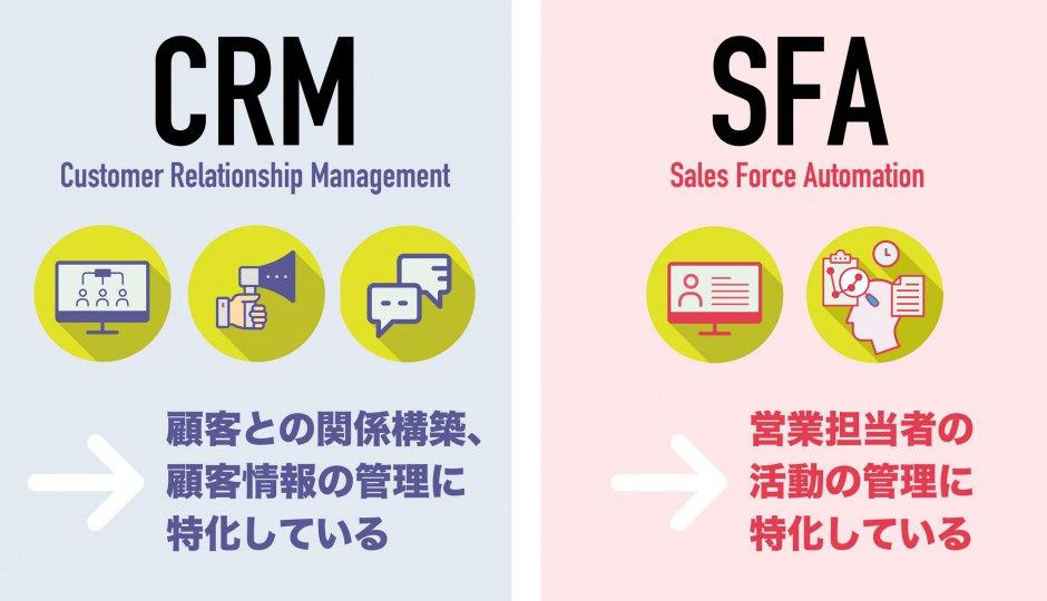 《図解》SFAとCRMの違いとは?あなたに必要なのは「営業支援」それとも「顧客管理」?