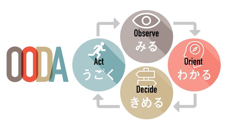 《図解》 PDCAとの違いは?現場に強いビジネスメソッド「OODA(ウーダ)ループ」とは?