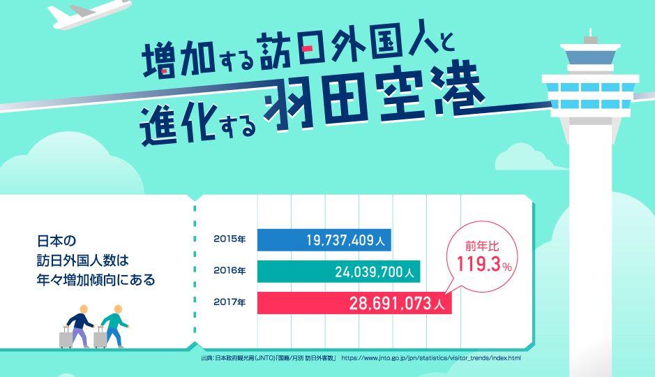 10月18日は統計の日|増加する訪日外国人と進化し続ける羽田空港のおもてなしをインフォグラフィックで見える化!