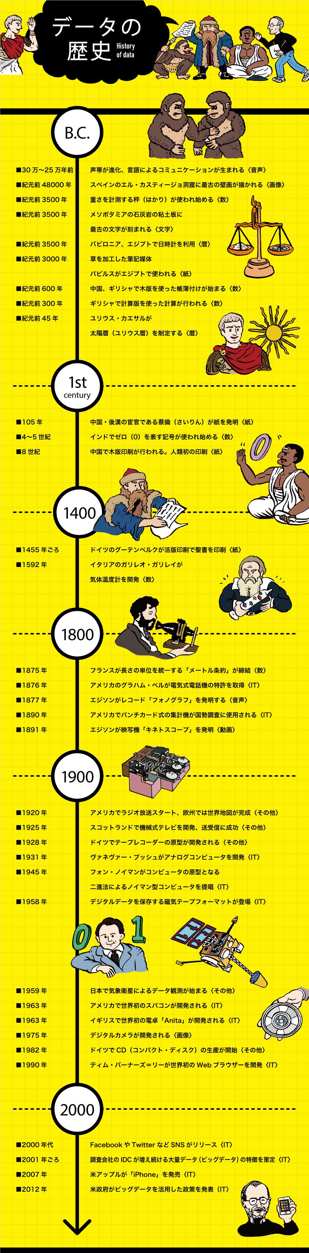 人の歴史はデータの歴史:インフォグラフィックで読み解くデータの歴史 ...
