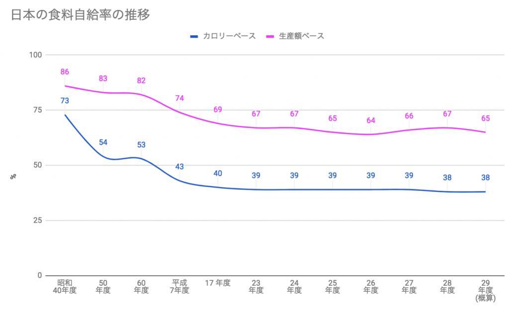 自給 率 食料 日本 「日本の食料自給率40%」は大嘘!どうする農水省|食の安全|JBpress