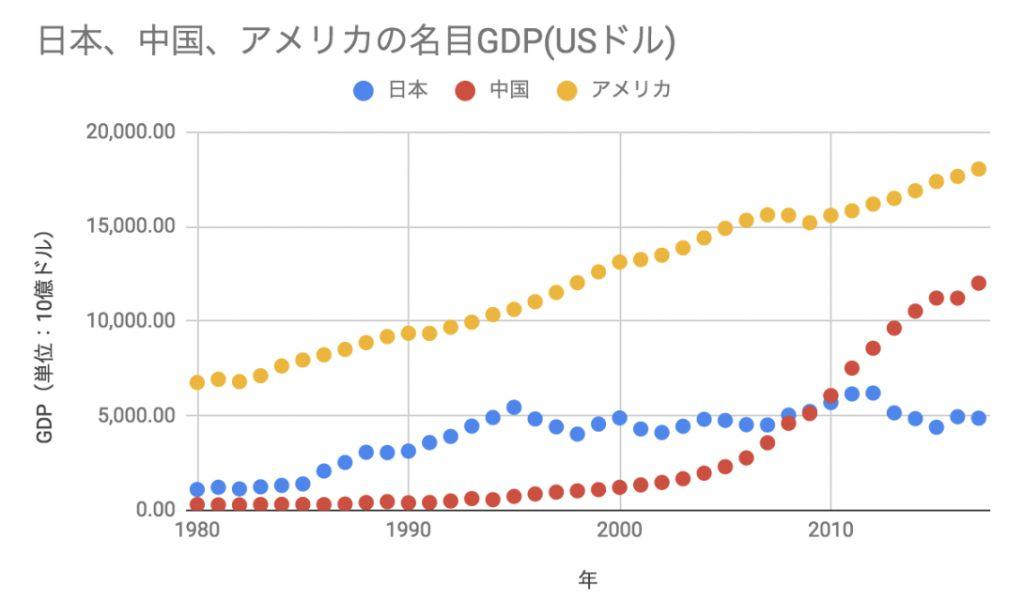 意外と知らない】GDP(国内総生産)について徹底解説!日本はこれから ...