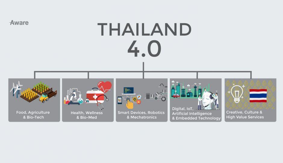 目指せデジタル先進国! タイ政府が推し進めるタイランド4.0とは?