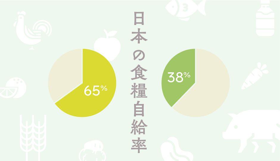 日本の食料自給率、低いって本当?意外と知らない日本の食料自給率についてまとめてみた