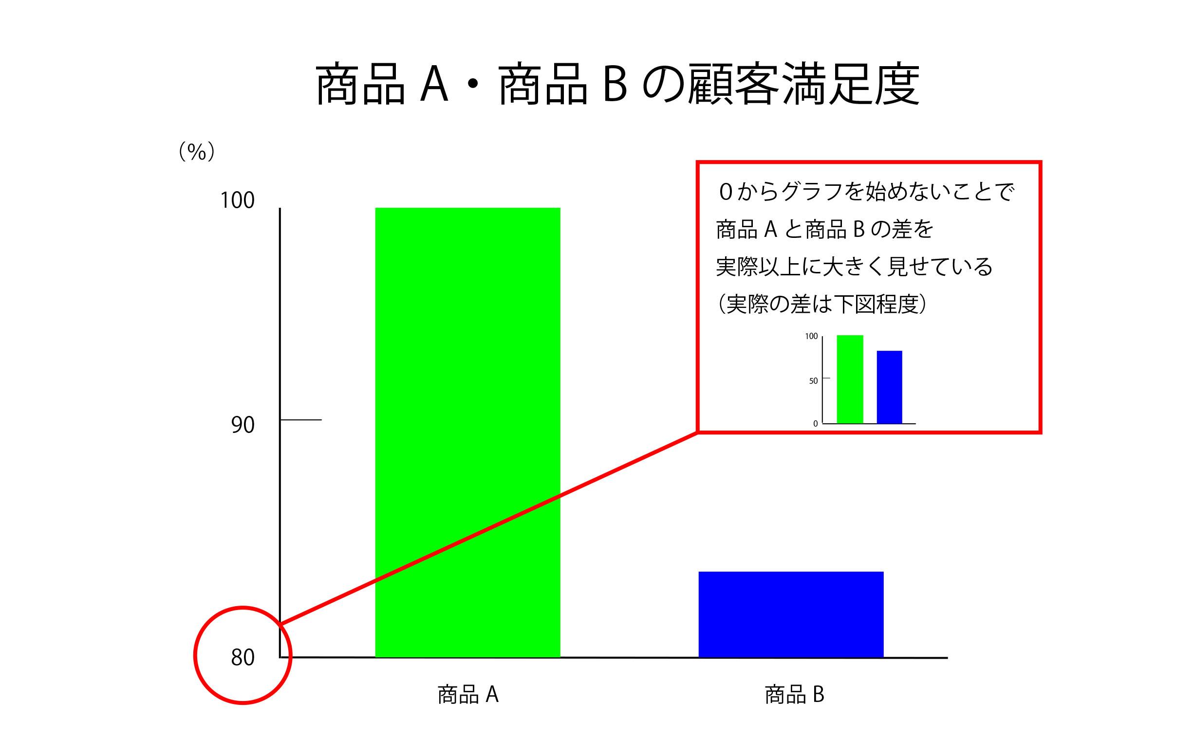 「0から始まらない棒グラフ」の例