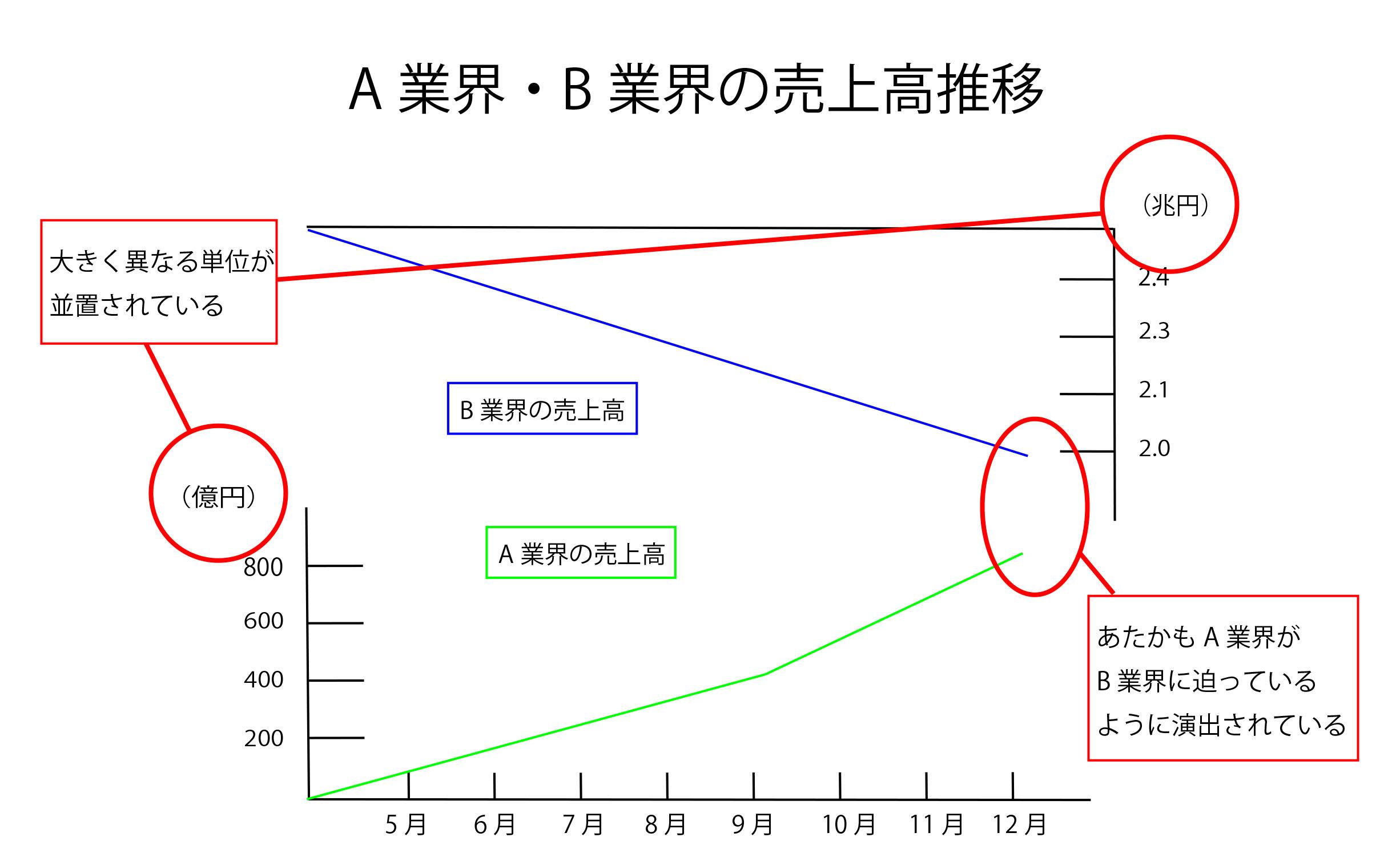 「誤認を誘う二軸グラフ」の例