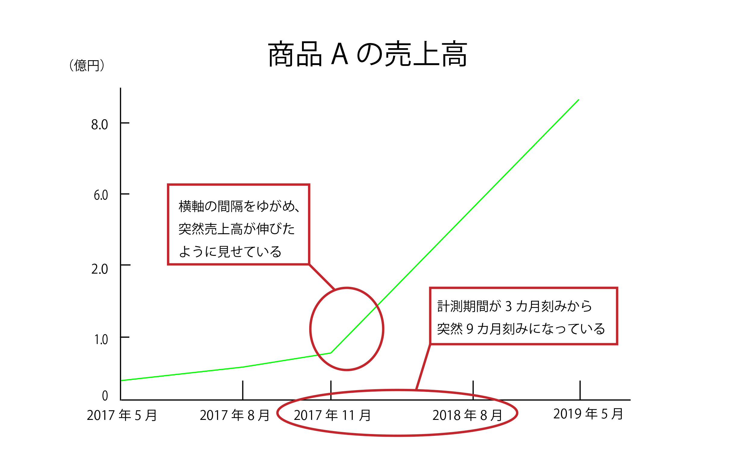 「比率・間隔が歪められているグラフ」の例2(折れ線グラフ)