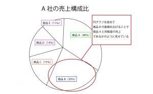 「比率・間隔が歪められているグラフ」の例1(円グラフ)