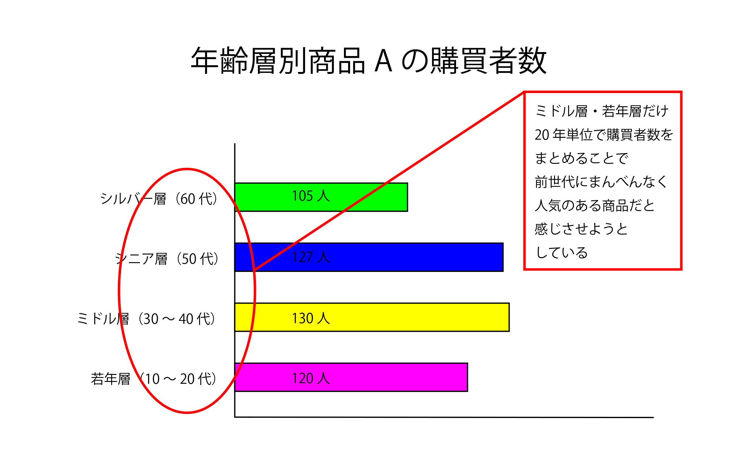 「項目の分類が恣意的なグラフ」の例