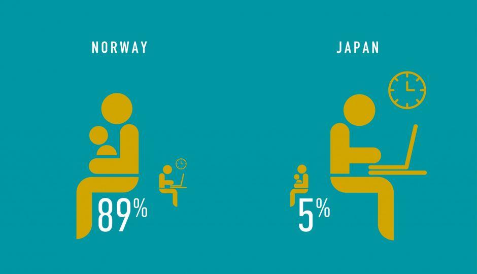 世界で一番男性が長く育休を取れる国なのに、取得率はわずか5%!データで見えてきた日本の育休制度の課題