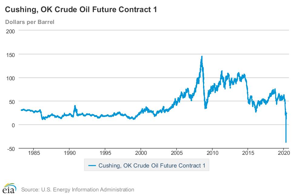 チャート 石油 価格