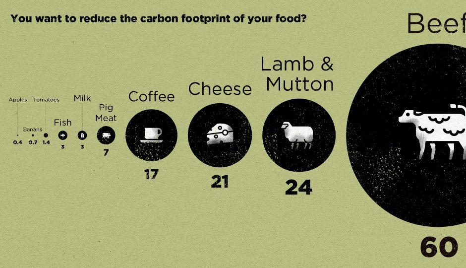 地産地消は二酸化炭素排出量の削減にほとんど効果がない、という研究結果!その食材が「どこから来るか」よりもその食材が「何か」の方が重要