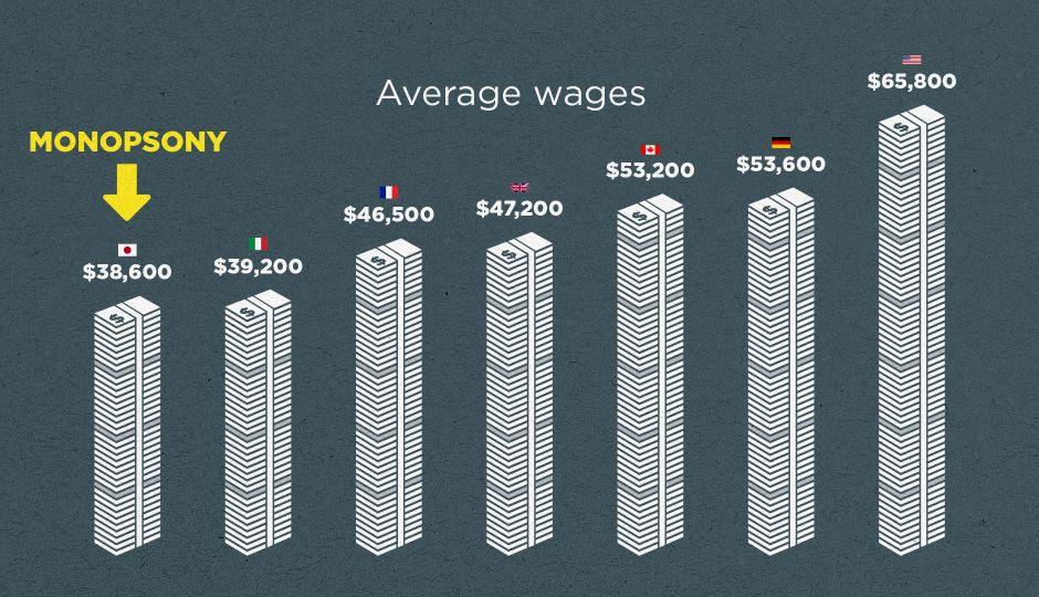 日本の賃金は過去30年間でほとんど変わっていない!? 労働市場の病理を表す「モノプソニー」とは?