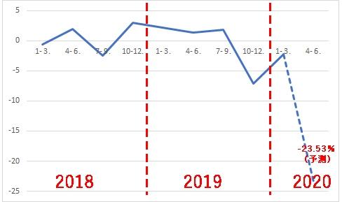 グラフ コロナ 東洋 経済 コーセラ機械学習で学んだ線形回帰でコロナ感染者数を予測してみる(4/18時点)※4/24UPDATE有