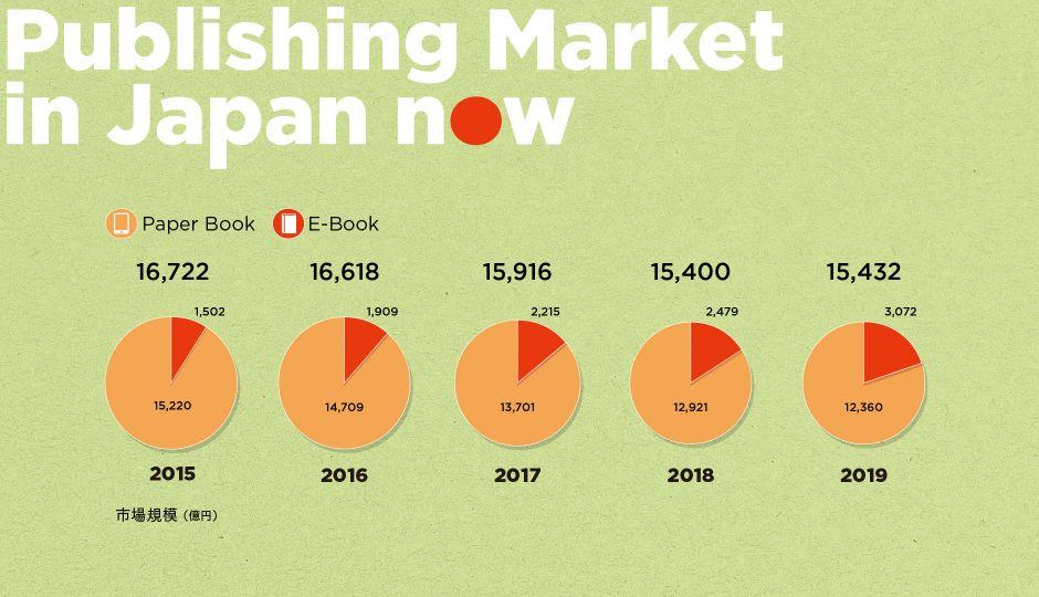 【出版不況の実情から最も読まれた本まで】日本の出版市場を今をデータで探る!