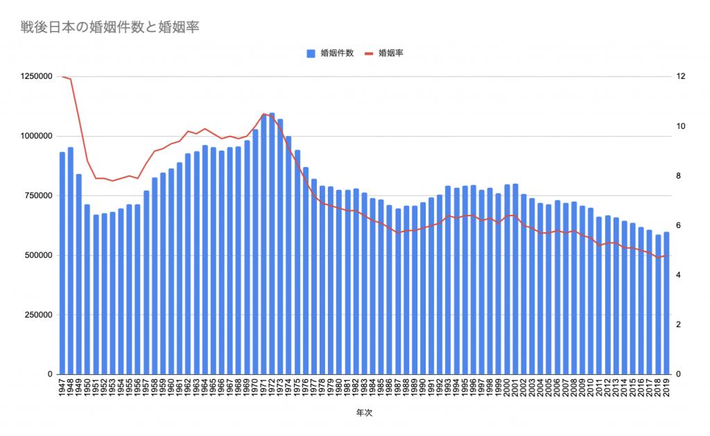 出典:人口動態統計調査|厚生労働省